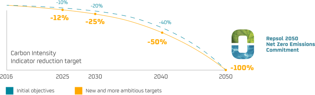 2050 decarbonization targets chart