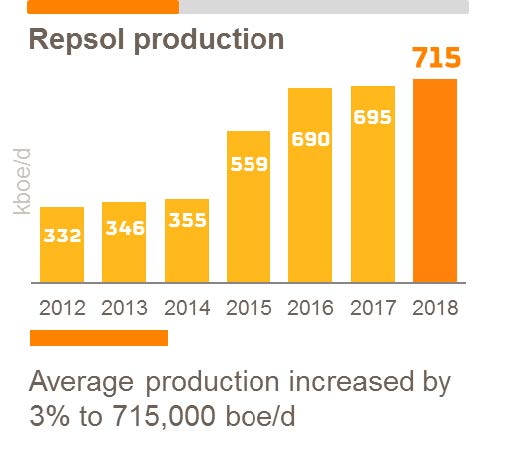 Repsol's net income reaches 2 341 billion, the highest in 8