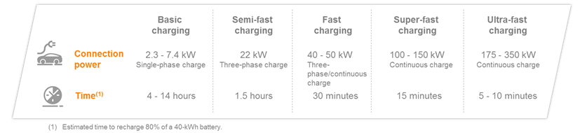 Infographic of types of electric charging.