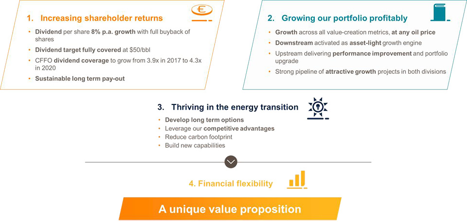 Repsol updates its Strategic Plan, focused on growth and