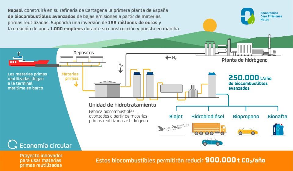 Infografía planta de biocombustibles avanzados (Cartagena)